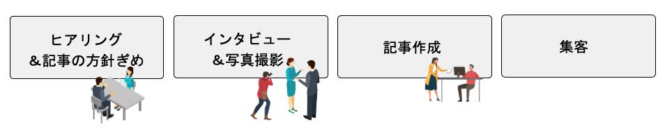 導入事例インタビュー記事制作