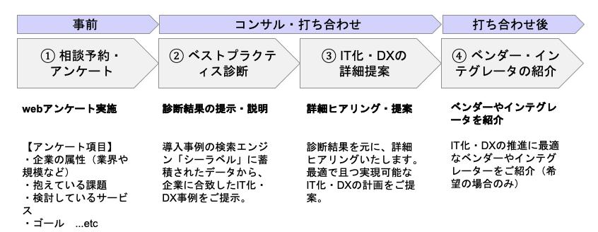 DXコンサルサポートのフロー