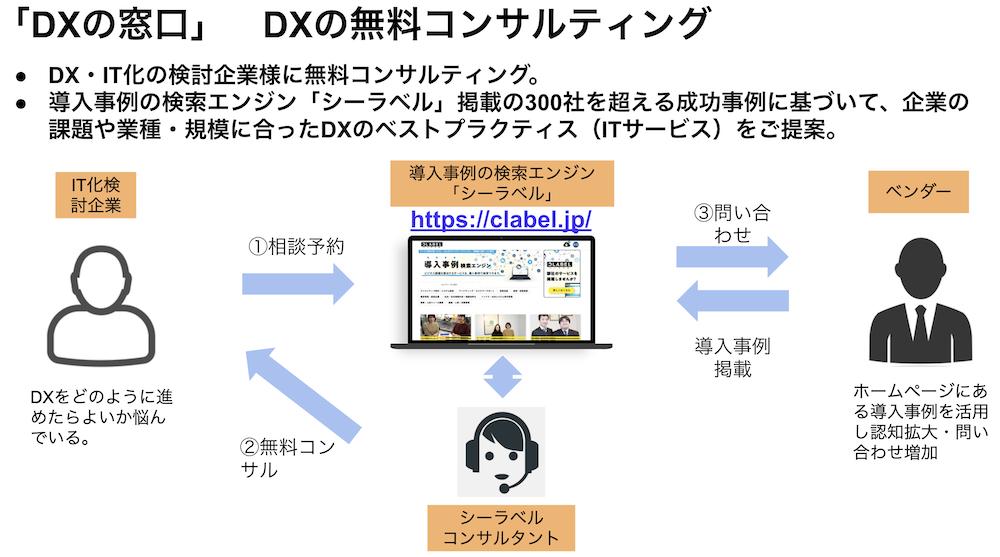 「DXの窓口」DXの無料コンサルティング