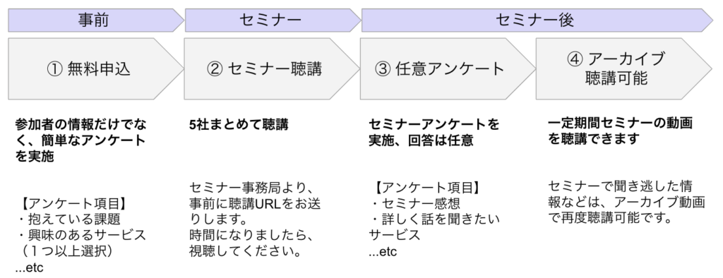 DX事例 合同ウェビナー参加フロー