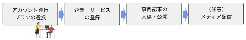 シーラベル登録方法